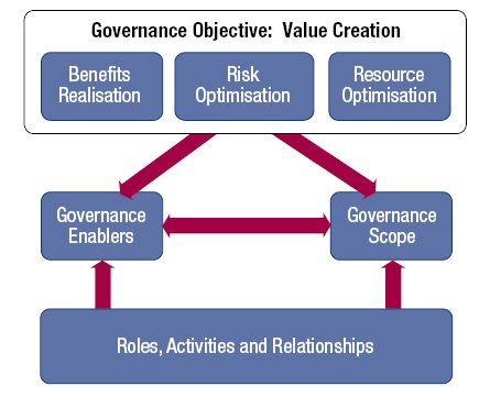 corporate governance and value creation relationship This study aims to create a methodology to measure good governance and value creation with the help of an index composed of two sub-indices lastly, the paper aims to fill the gaps and conduct a thorough review of corporate governance and its relationship with value creation for one of the.