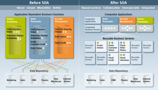 Penyusunan blueprint enterprise soa architecture governance blueprint enterprise malvernweather Images
