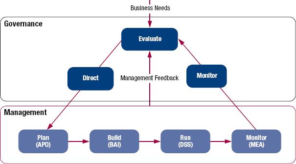 COBIT 5 – IT Governance & Management