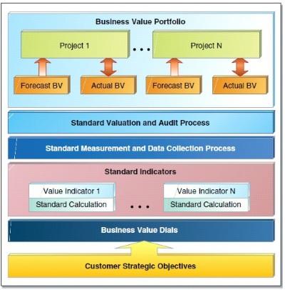 Manajemen Value TI
